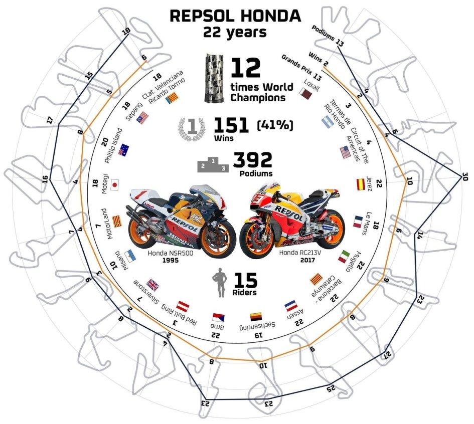 MotoGP: Honda e Repsol spengono 22  candeline