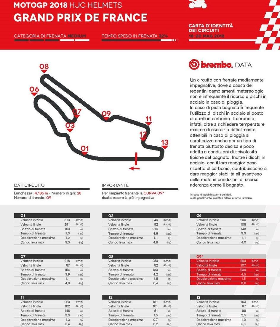 MotoGP: A Le Mans la MotoGP batte la Corvette Z06 in staccata