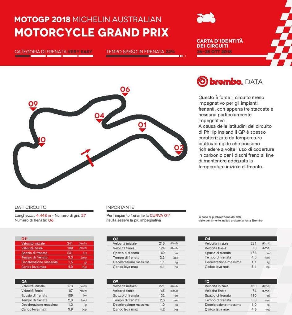 MotoGP: A Phillip Island si frena solo in sei delle dodici curve