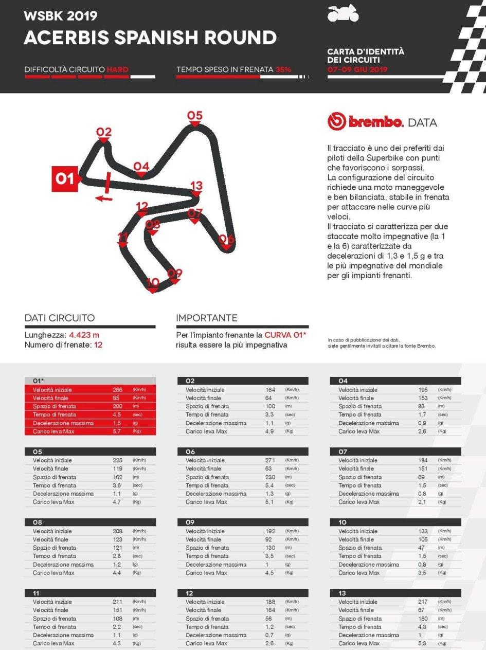 SBK: Jerez: piloti con le mani sui freni per oltre un terzo di gara