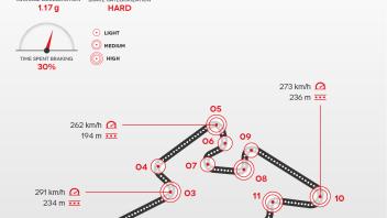 Brembo: A Brno quasi dodici quintali di peso su freni