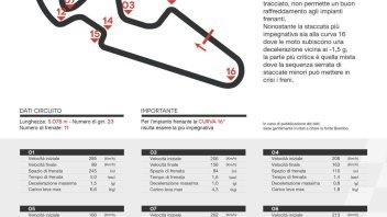 MotoGP: Ad Aragon una curva da record per i freni