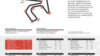 MotoGP: A Jerez freni tirati per un terzo del giro