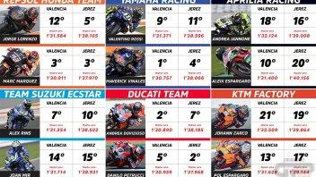 MotoGP: Countdown to Sepang: i nuovi orizzonti della MotoGP 2019