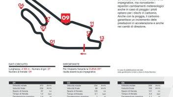 MotoGP: A Le Mans le MotoGP battono una supercar in frenata