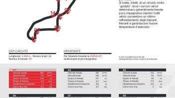 MotoGP: Assen: le curve sono 18, ma solo in 10 si frena