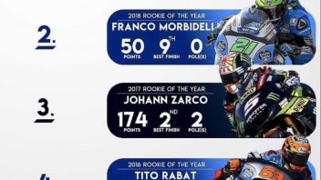 MotoGP: Best rookie in the MotoGP in the last five years?