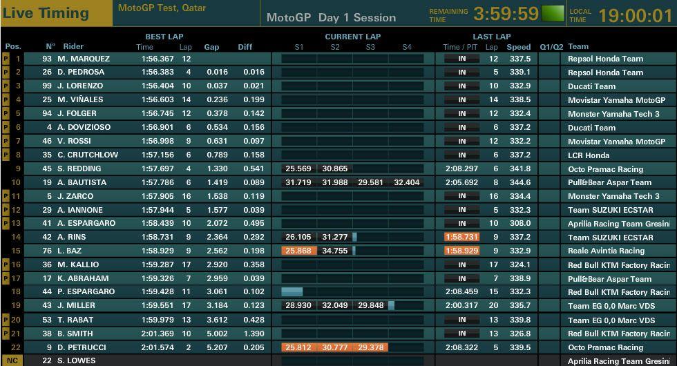 MotoGp, test in Qatar: Lorenzo davanti a Dovizioso, Rossi 15°