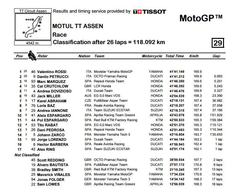 MotoGP, Rossi: top marks in Assen as he triumphs ahead of