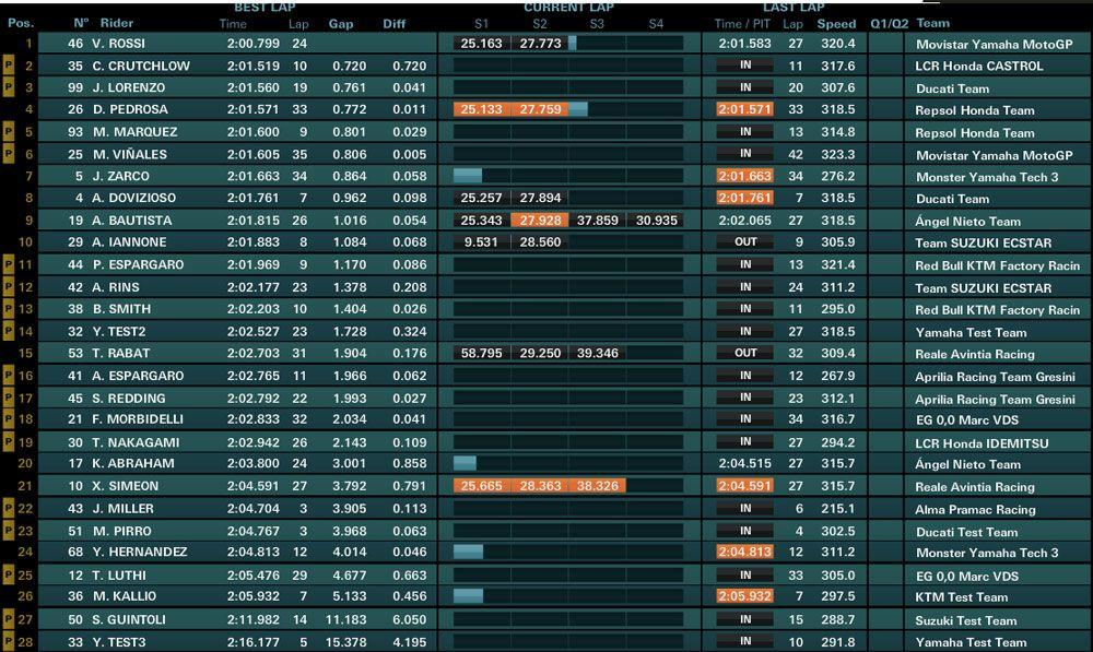 Motomondiale, test Sepang: Vinales davanti a Valentino nella seconda giornata di prove