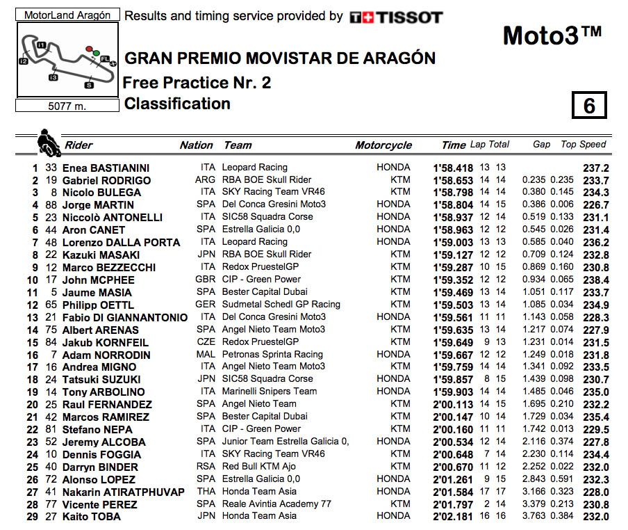 Moto3 Aragon: Martin trasforma la pole in vittoria