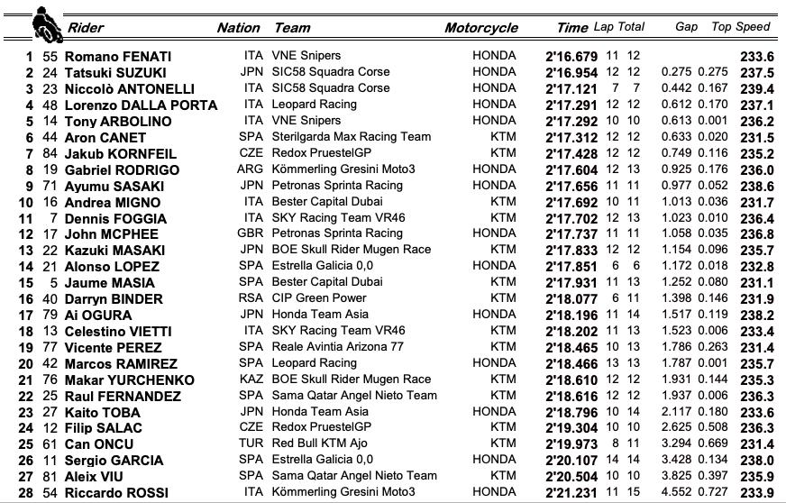 Moto3 Austin FP1: Fenati apre la giornata!