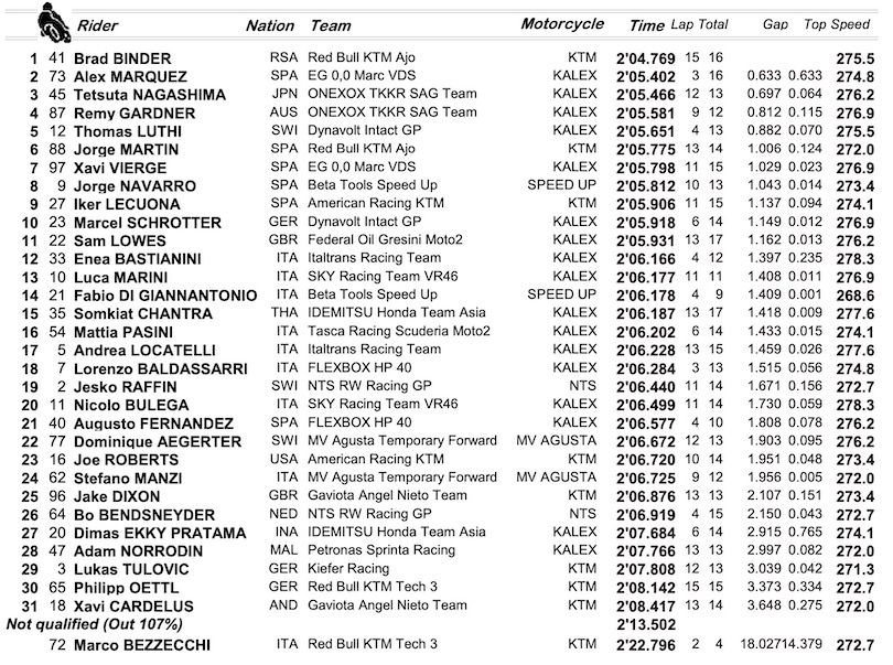 Moto2, Alex Marquez campione del mondo come il fratello Marc in MotoGP