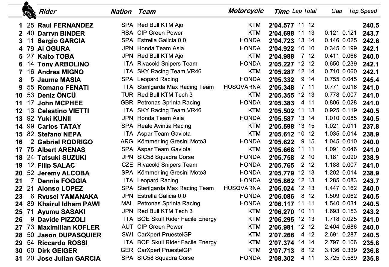 Qatar: lo spagnolo Fernandez il più veloce in Moto3
