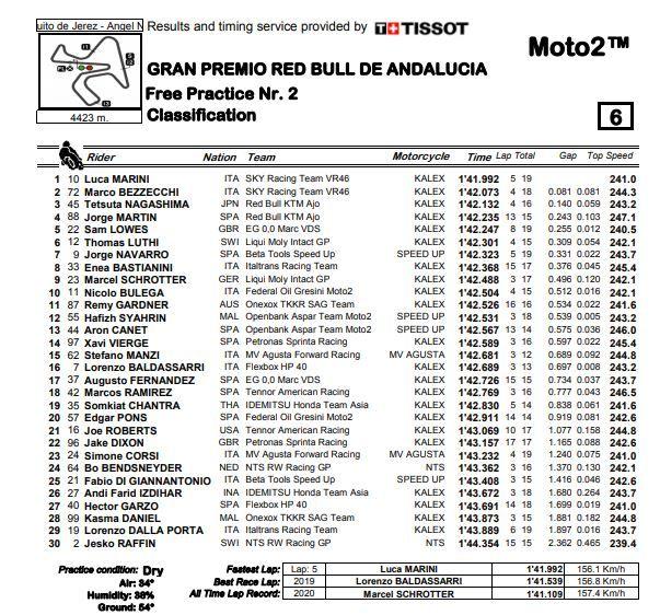 Moto2 | GP Jerez Qualifiche, Bastianini: