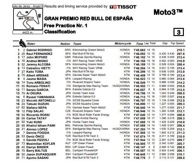 Gp Spagna. Moto3, Arenas bissa a Jerez, Arbolino sul podio