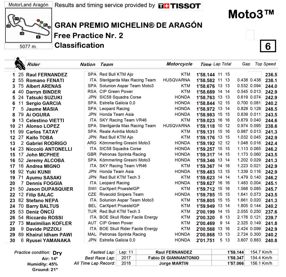 Moto3, GP Aragon: Fernandez in pole per 59 millesimi