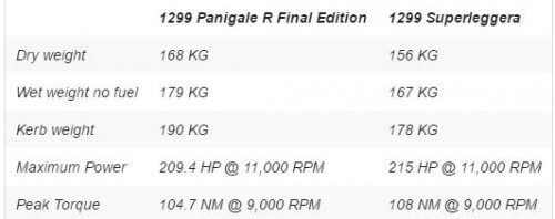 panigale fe dati specs 500x198 - Ducati Panigale Final Edition