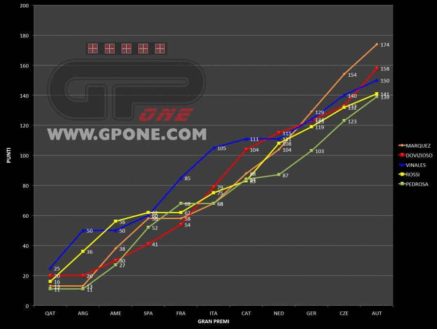 MotoGP, Marquez and Dovi's dream, Yamaha's nightmare | GPone.com