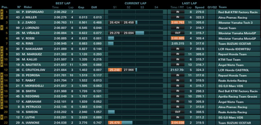 day2 ore12 900x434 - Motogp Test UFFICIALI - Sepang - Malesia - 28/29/30 Gennaio 2018