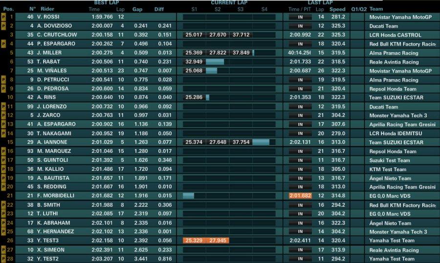 day2 ore13 900x538 - Motogp Test UFFICIALI - Sepang - Malesia - 28/29/30 Gennaio 2018