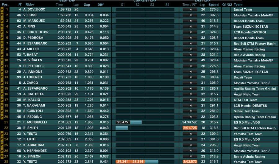 day2 ore15 900x531 - Motogp Test UFFICIALI - Sepang - Malesia - 28/29/30 Gennaio 2018