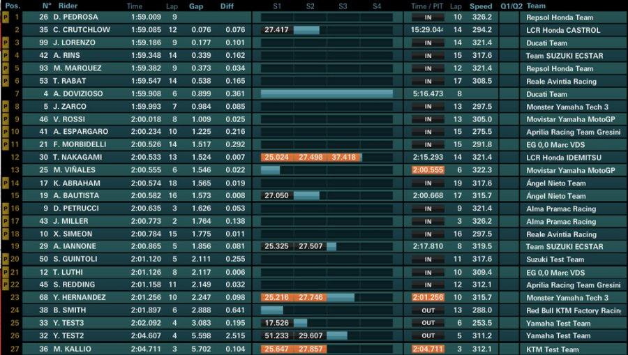 day3 ore11 900x509 - Motogp Test UFFICIALI - Sepang - Malesia - 28/29/30 Gennaio 2018