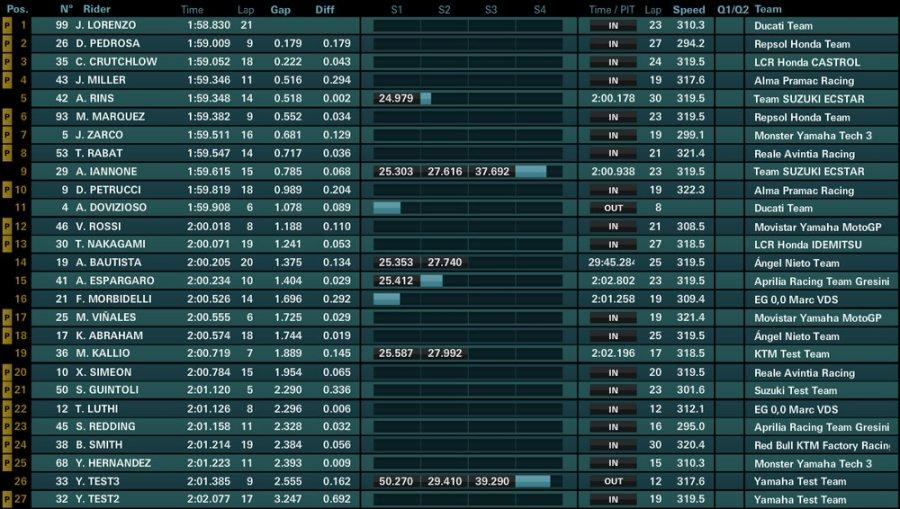 day3 ore12 900x509 - Motogp Test UFFICIALI - Sepang - Malesia - 28/29/30 Gennaio 2018