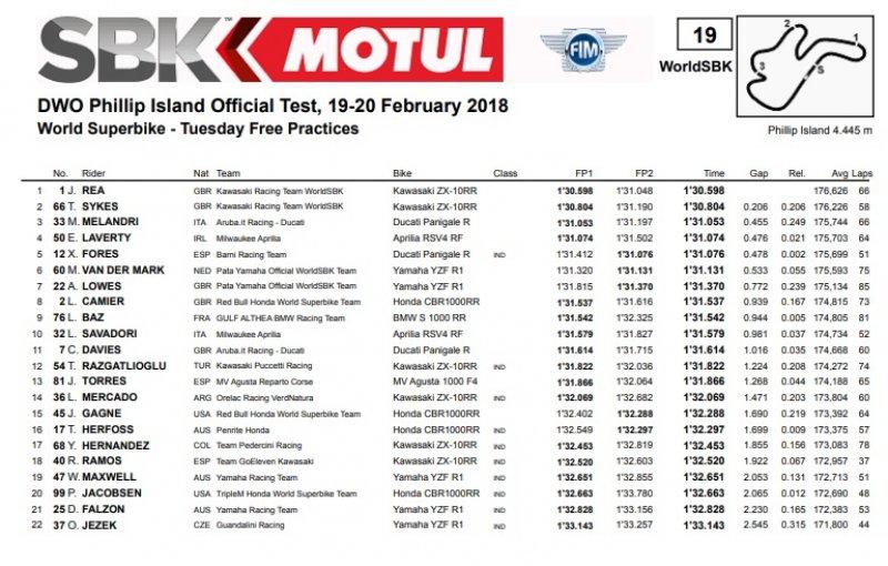 classifica3 800x510 - SBK Test - Phillip Island - Australia, 19/20 febbraio 2018