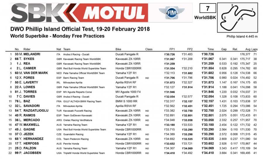 pi test day1 900x545 - SBK Test - Phillip Island - Australia, 19/20 febbraio 2018