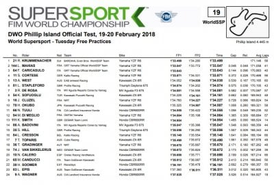ssp 400x271 - SBK Test - Phillip Island - Australia, 19/20 febbraio 2018