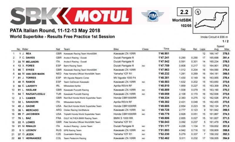 fp1sbk 800x483 - SBK-Imola-GP Italia-11/12/13 maggio 2018