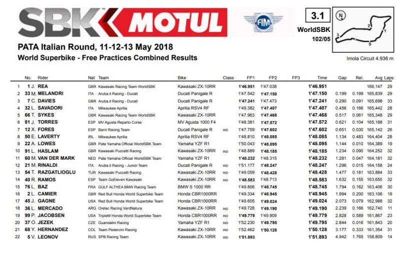 fp2 800x513 - SBK-Imola-GP Italia-11/12/13 maggio 2018