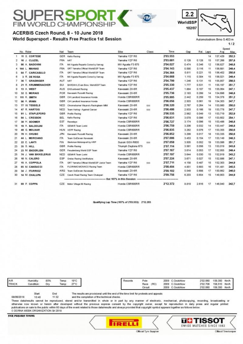 results page 001 25 800x1131 - SBK-Brno-GP della Rep. Ceca 8/9/10 giugno 2018