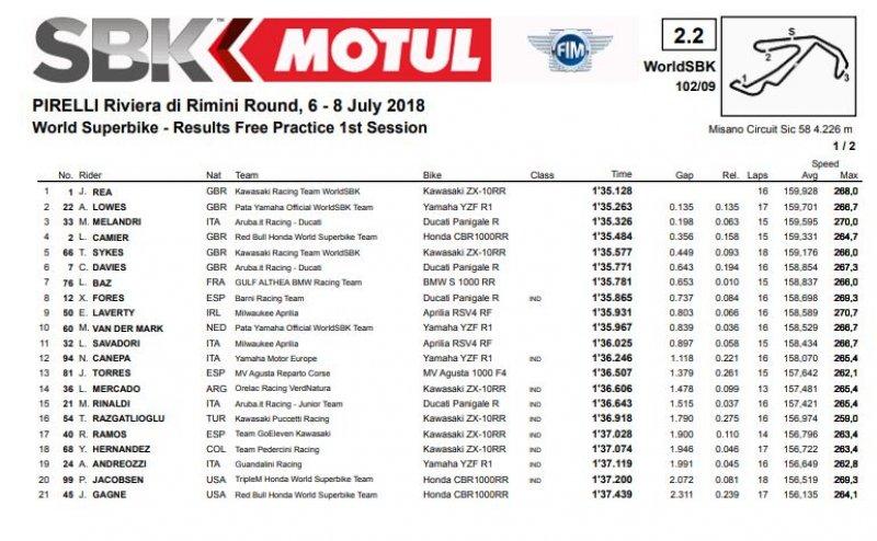 fp1 misano 800x494 - SBK-Misano-GP S.Marino 6/7/8 luglio 2018
