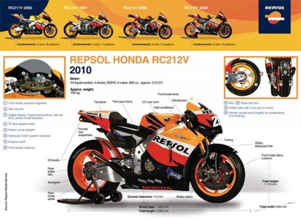 Moto - News: GP del Qatar: i segreti della Honda RC212V