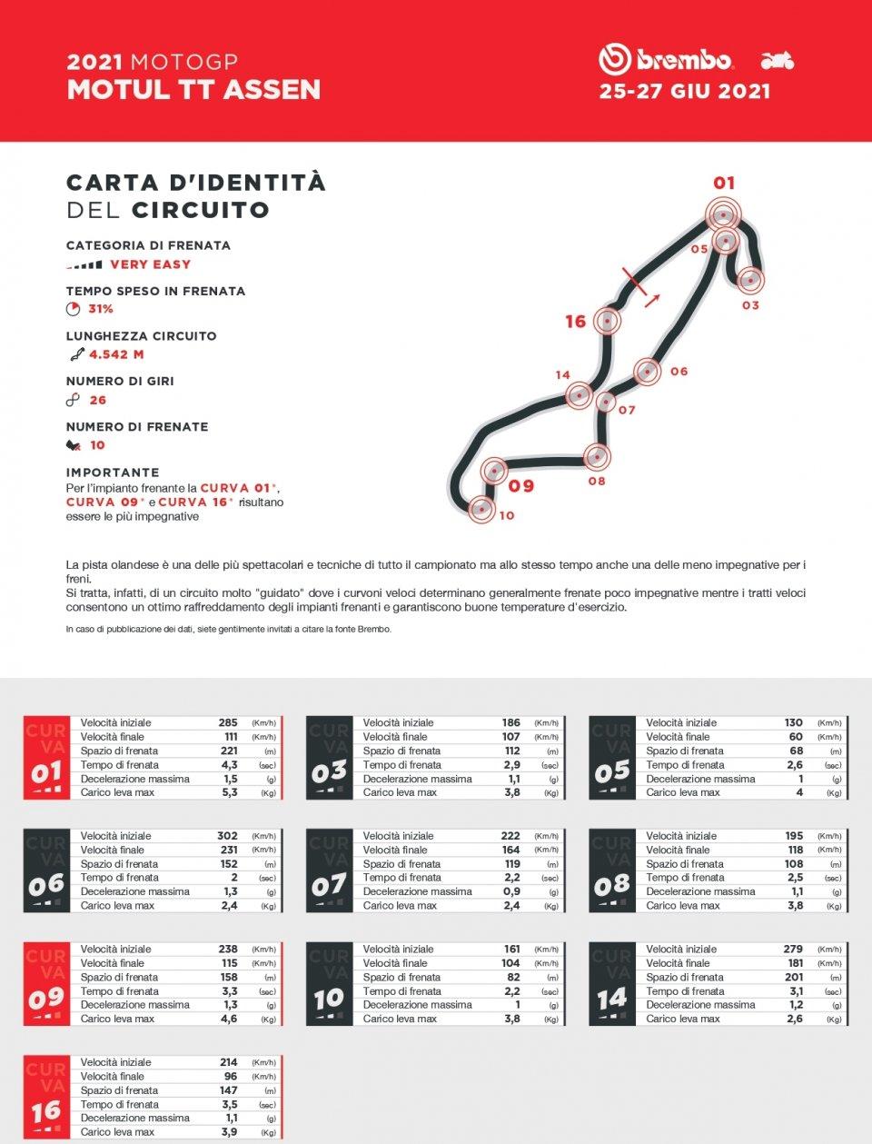 MotoGP: Ad Assen le curve sono 18, ma solo in 10 si frena