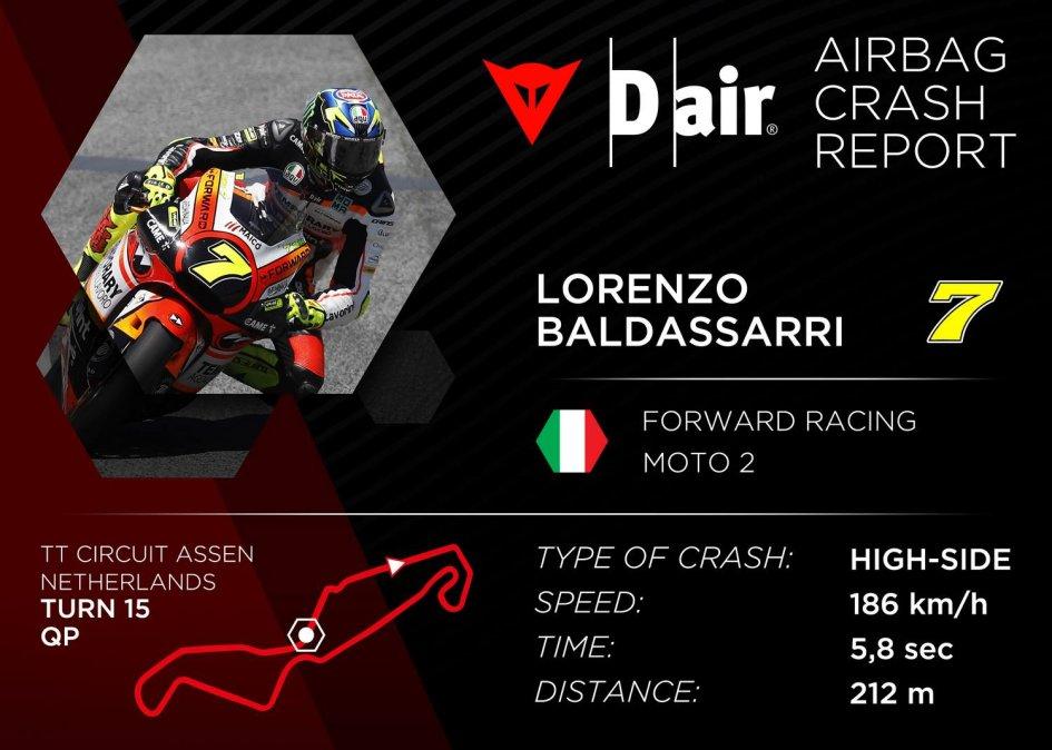 Moto2: Lorenzo Baldassarri: the data on his 186 Km/h crash at Assen