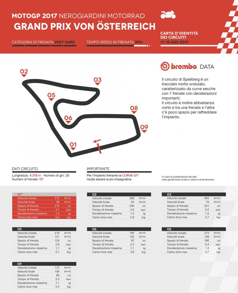 MotoGP Austria, FP2: la