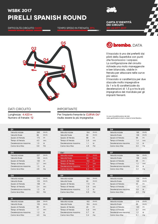 SBK: A Jerez la Superbike frena più che la MotoGP