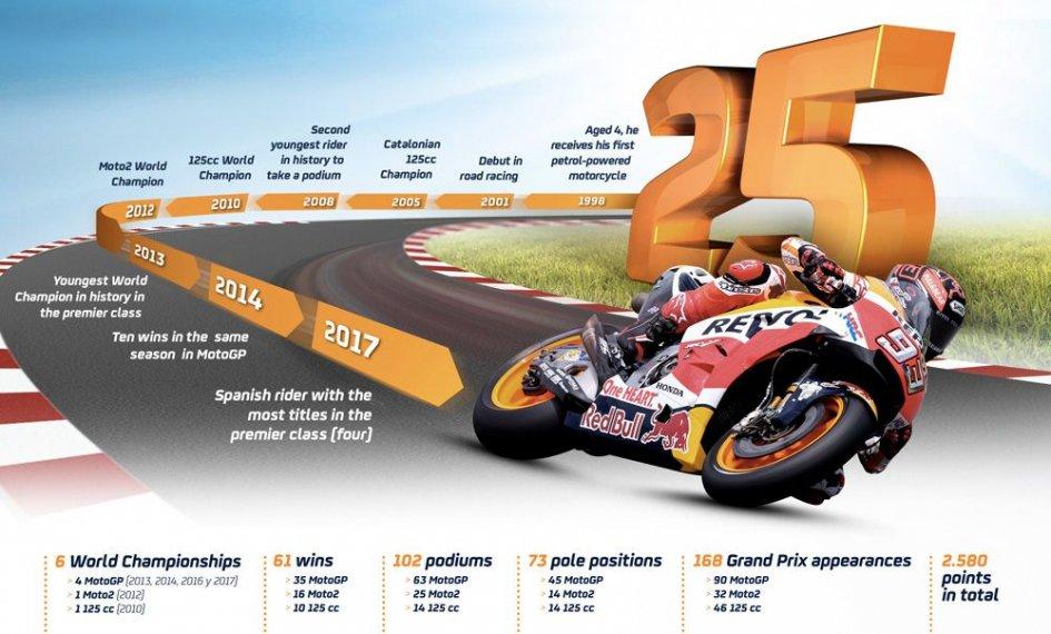 MotoGP: Marc Marquez: 25 anni di record