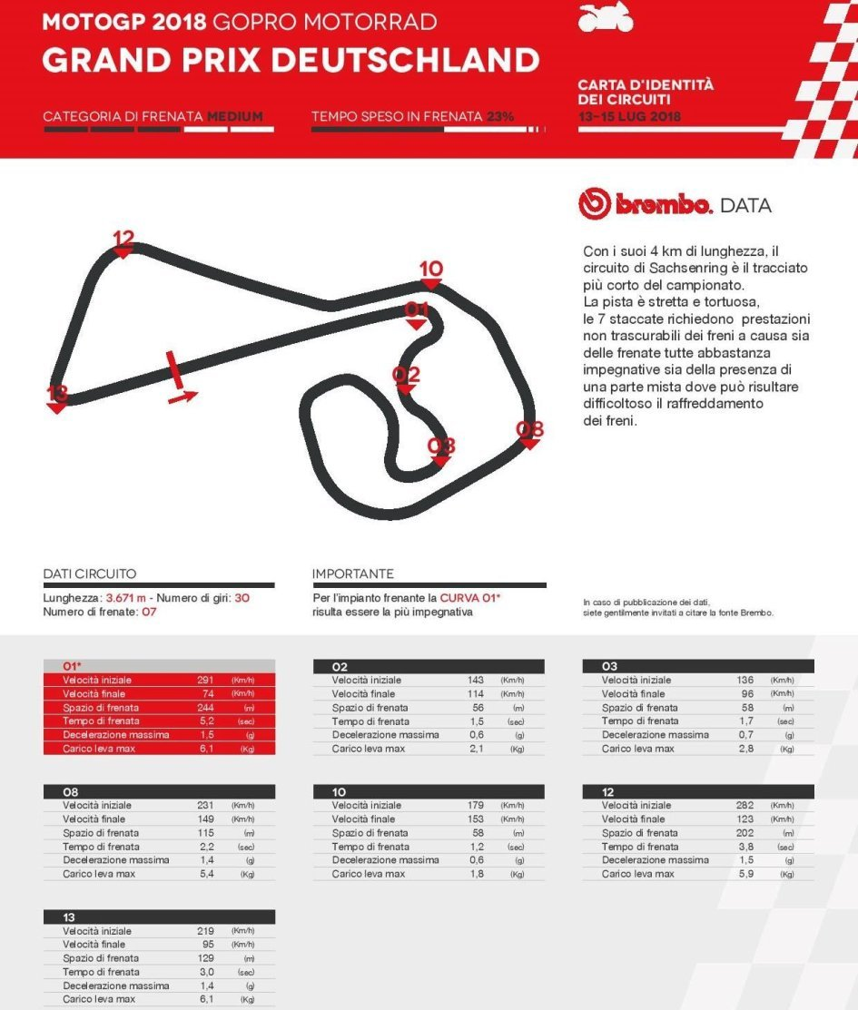 MotoGP: Sachsenring: per frenare serve il peso di cinque BMW HP4 Race