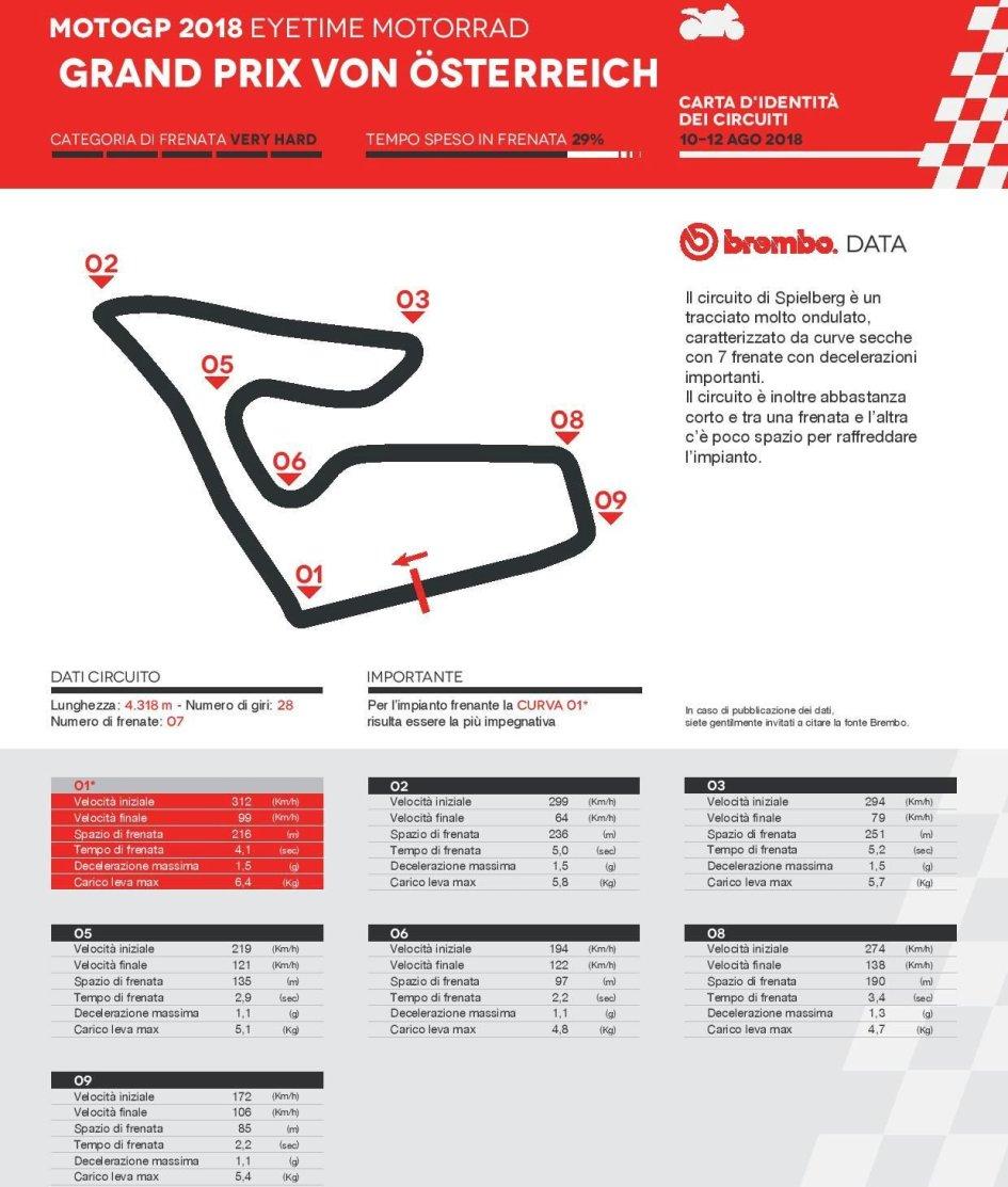 MotoGP: Red Bull Ring: i freni sollecitati quasi il triplo del tempo rispetto alla F1