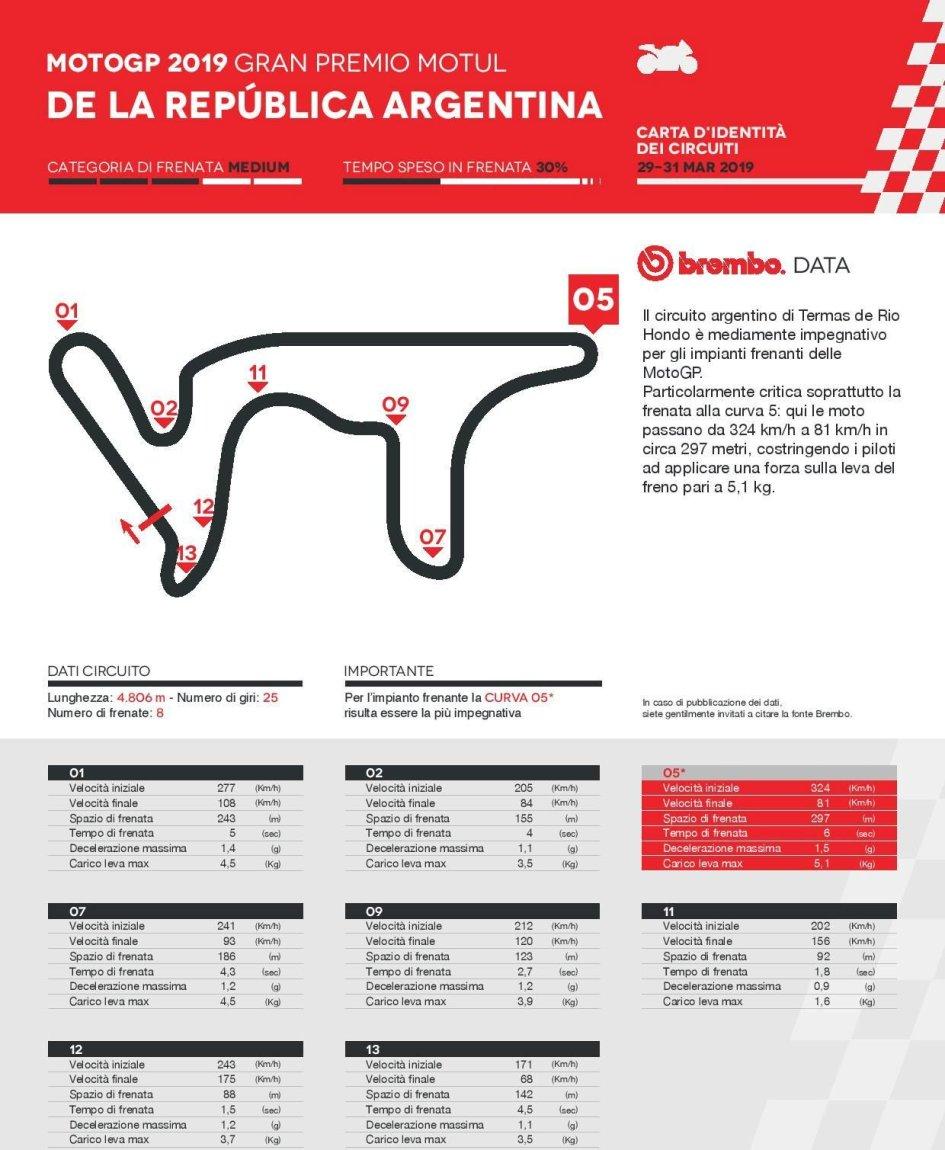 MotoGP: Argentina: i piloti con la mano sul freno per 30 secondi a giro