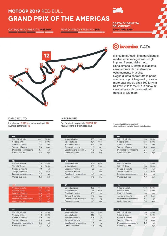 MotoGP: In Texas un numero di frenate da record