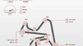 Jerez: un terzo del giro con i 'freni in mano'