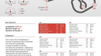 Al Sachsenring si frena per meno di 10 minuti