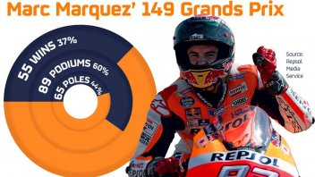 At Valencia Marquez celebrates a record 150 GPs