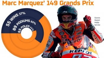 A Valencia Marquez festeggia 150 GP... da record