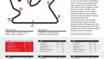 MotoGP: MotoGP in Qatar beats Porsche 911 GT3 in braking